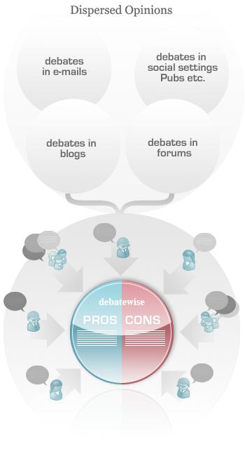 How Debatewise works